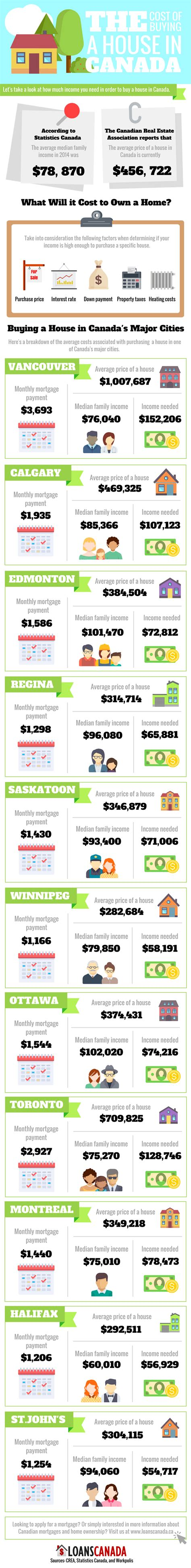 mortgage of a house infographic the cost of buying a house in canada loans canada