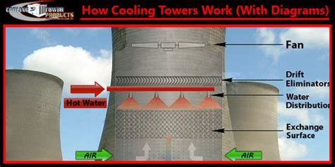 how do tower fans work how towers work w diagram pictures principles