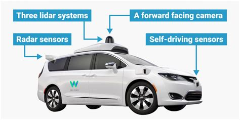 introduction to driverless self driving cars the best of the ai insider books how does s waymo self driving car work graphic
