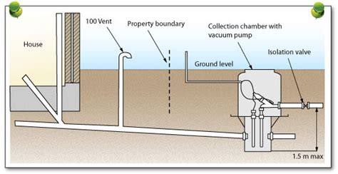 Plumbing Sanitary System by Types Of Sanitary Drainage Systems
