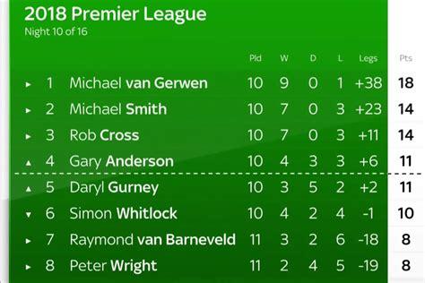 tabelle premier league premier league cross dreht auf brilliant