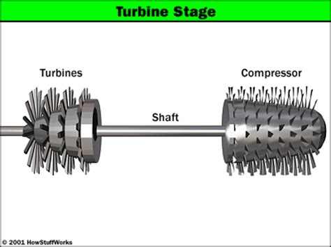 Compressor Section Of A Gas Turbine Engine by The Turbine The Turbine Howstuffworks