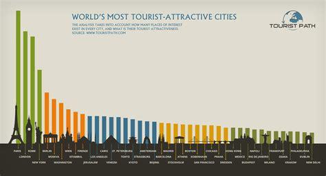 most best most popular tourist destinations