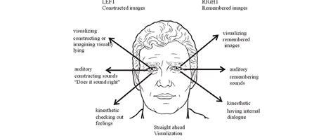 eye patterns nlp chart nlp skills reading eye accessing cues dailynlp