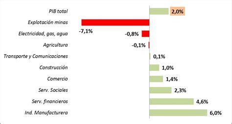pib de colombia 2016 crecimiento de la econom 237 a en colombia o pib en el segundo