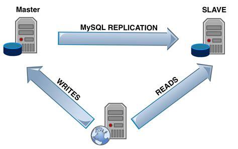 xp mysql replication tutorial mysql replication setup on ubuntu terraltech