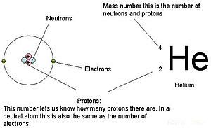 Number Of Protons For Hydrogen Atomic Number