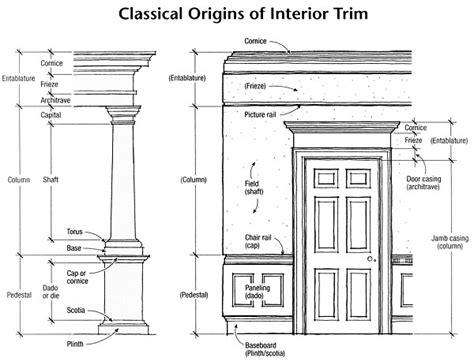 interior design terminology gary katz online