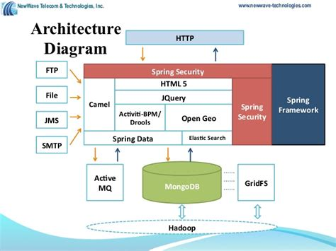 netezza architecture diagram webinar electronic health records ehrs and mongodb