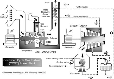 layout and operation of a steam power generation plant how a ccgt combined cycle gas turbine power station works