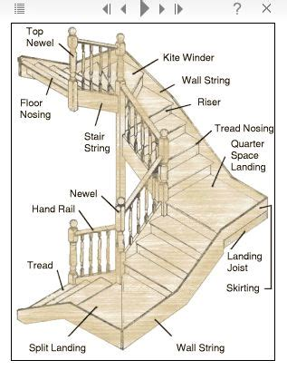 stair definition stair terminology architectural details more