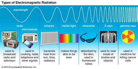7 Encyclopedia Facts You Can Use In A Conversation With Various Professionals by Radiation Types Of Electromagnetic Radiation