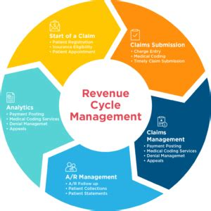 rcm revenue cycle management faqs drchrono