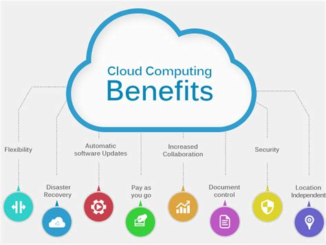 cloud computing   opportunity   business sarv
