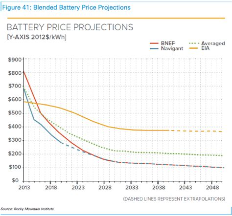 price per kwh solar energy storage could reach cost holy grail within 5 years