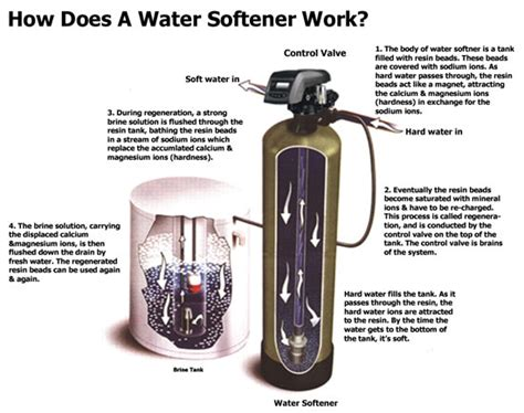 how does a water softener work diagram how do water softeners work diagram images