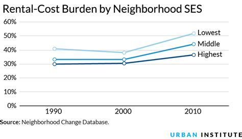 when are rent prices the lowest rent burden high in low and high cost metros alike