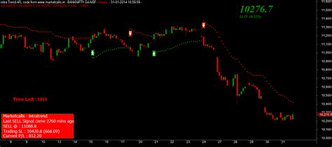 bank nifty future nifty and bank nifty february future overview i