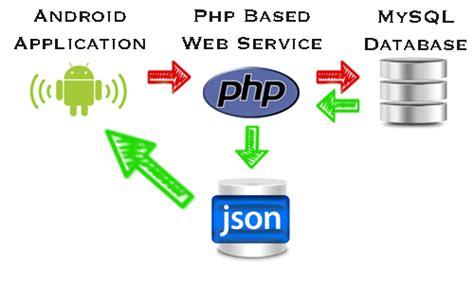 membuat web service dengan php json houssem lahiani s blog affichage de donn 233 es 224 partir d