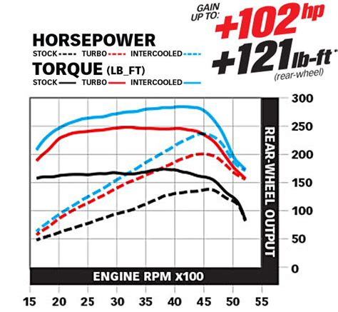 banks 4 0 jeep turbo banks power 91 06 jeep wrangler 4 0l gt gt sidewinder