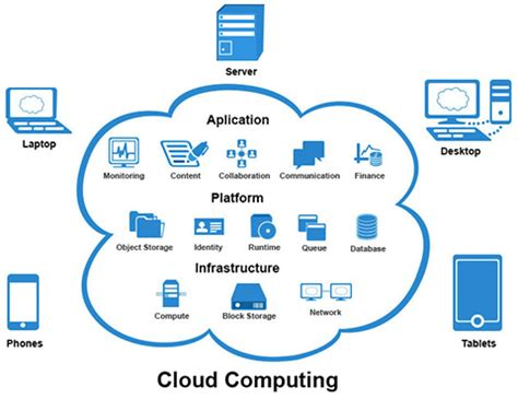 cloud infrastructure patterns for scalable infrastructure and applications in a dynamic environment books cloud application development digitera technologies