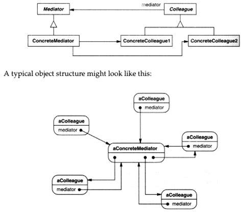software design pattern mediator object oriented software engineering