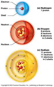 Protons Neutrons And Electrons Of Oxygen Atoms And Ions Chemical Reactions Mechanisms Organic