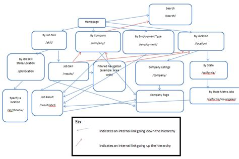 information mapping word template why you should map out your site s information