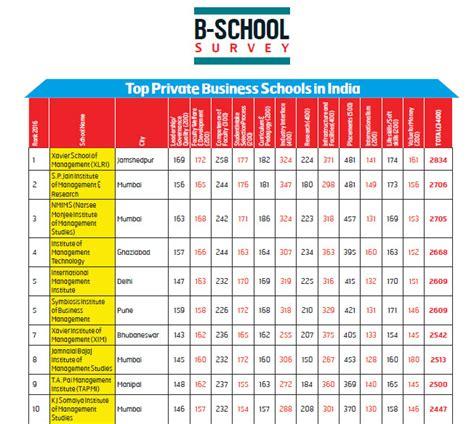 Top Mba Programs Worldwide 2016 by Business World B School Ranking 2016 Sibm