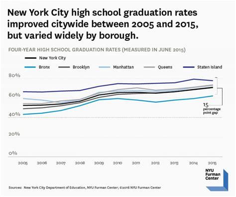 nyu housing rates nyu housing rates 28 images new york city student