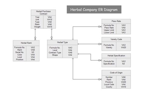 Home Building Design Software Free by Herbal Company Er Diagram Free Herbal Company Er Diagram