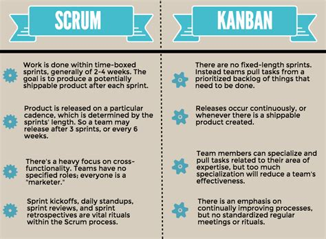 get hired as scrum master guide for agile seekers and hiring them books kanban system for agile marketing a beginner s guide