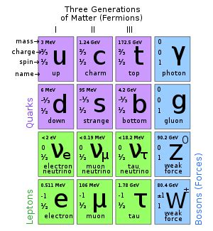the origin of mass elementary particles and fundamental symmetries books fermion new world encyclopedia
