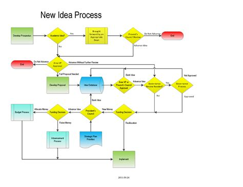 Flow Idea Development Flow Chart Pictures To Pin On Page