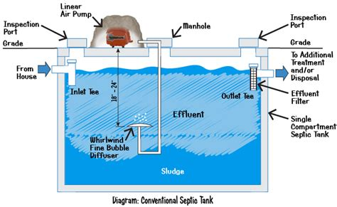 Septic Tank Plumbing Diagram by Whirlwind Sta60n Air Whirlwind Air Pumps Septic