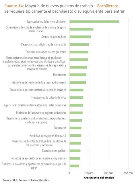 tcnicos de farmacia occupational outlook handbook proyecciones de empleo ocupacional 2014 24 occupational