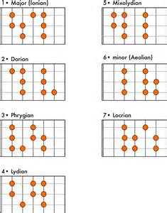 Practical guide to modes and scales