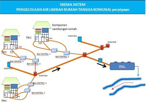 Sistem Perpipaan Teknologi ipal komunal sebagai teknologi sanitasi berbasis masyarakat teknik lingkungan itats