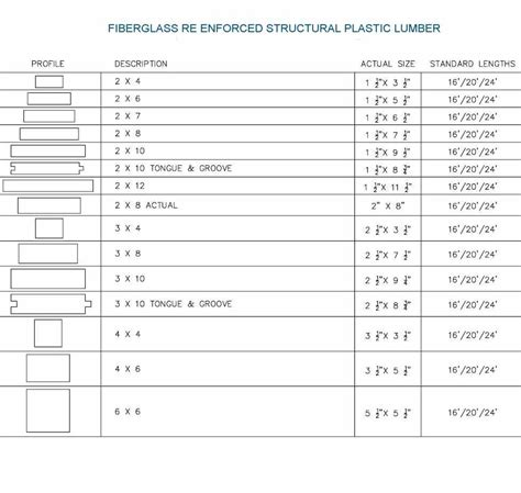 lumber price list structural shapes of fiberglass re enforced lumber plastic