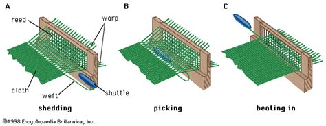 Sisir Tenun basic motions mechanisms of weaving textinfo