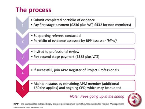 layout of a portfolio of evidence apm registered project professional