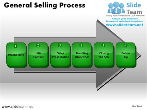 General Selling Steps To Sell Process Powerpoint Ppt Slides Best Ppt Presentations Sles