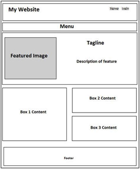 wireframe fatbit why wireframing deserves your time money bonus tips