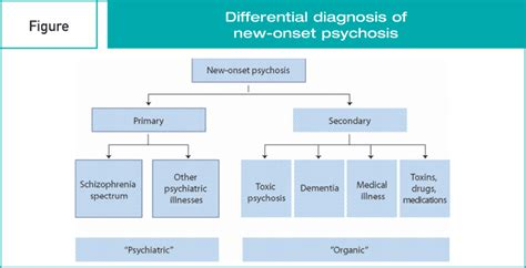 The Diagnosis Of Psychosis differential diagnosis of psychotic symptoms