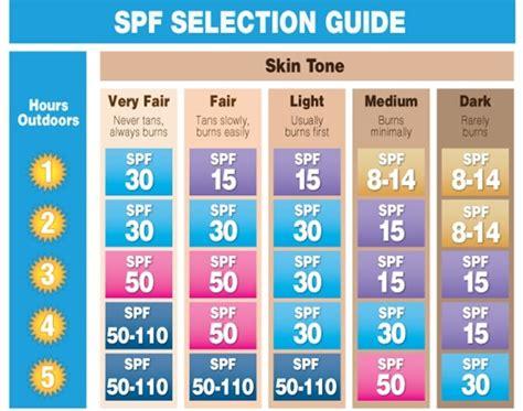 do you really know how to apply sunscreen - Banana Boat Sunscreen How Often To Apply