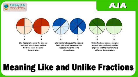 definition of pictorial diagram what are like fractions and unlike fractions popflyboys