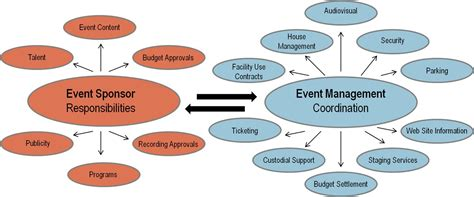 event management layout event planning