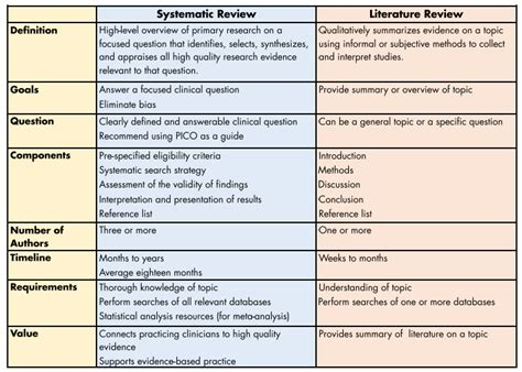 Meta Analysis Vs Review Of Literature by Meta Analysis In Literature Review