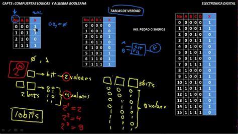 tablas de verdad compuertas logicas tablas de verdad capt 3 compuertas logicas y algebra