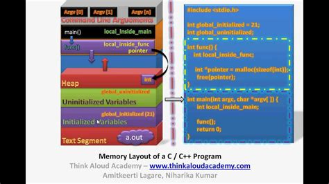 c application layout design c programming tutorial 1 memory layout of a c c